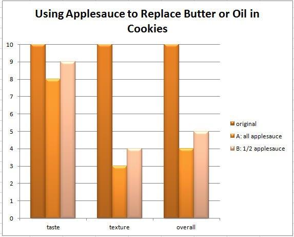 applesauce chart 2