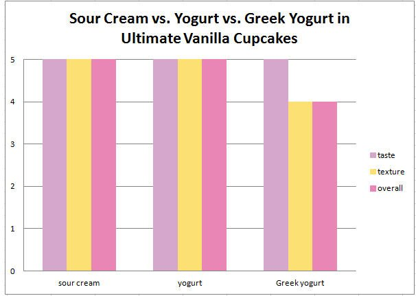 sour cream vs yogurt cupcake data